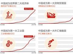 开放融通,中国为全球增长添动力
